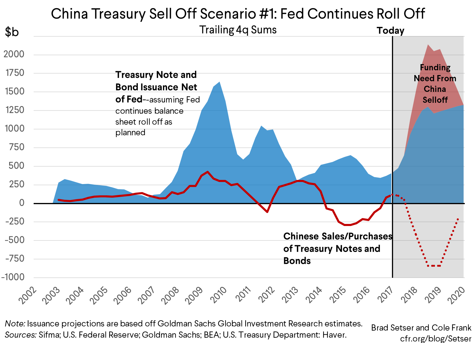 What Would Happen If China Started Selling Off Its Treasury Portfolio