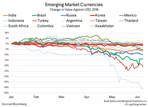 Emerging Market Currencies