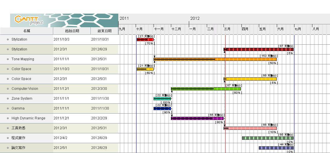 21 Best Create Gantt Chart In Excel