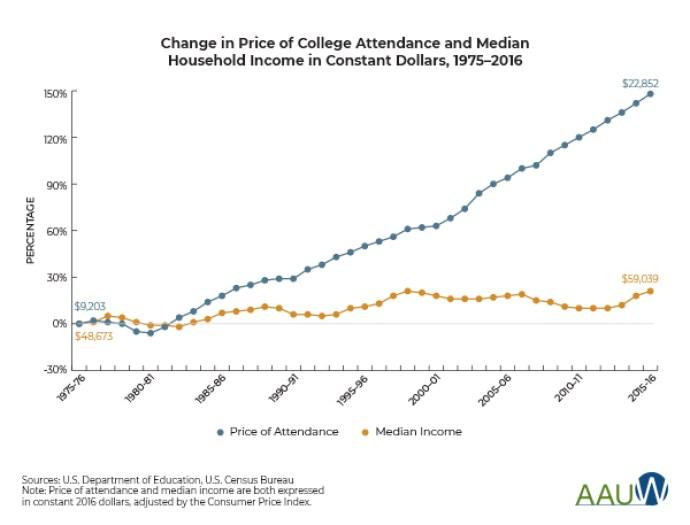 College vs. Income