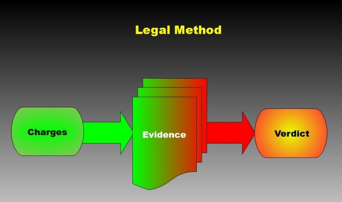 The Legal Method