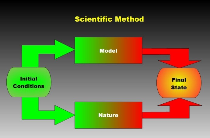 Scientific Method Diagram
