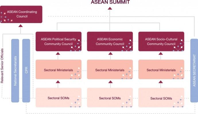 ASEAN Org Chart
