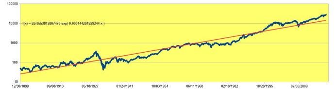 DJIA1900-2020