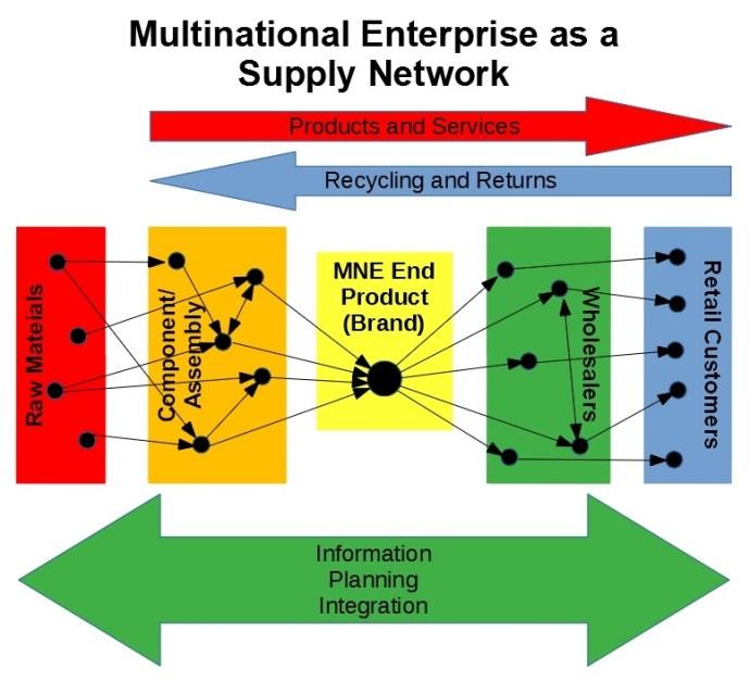 MNE Structure