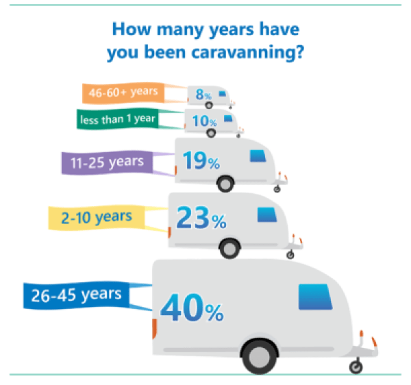 Caravanners poll results years