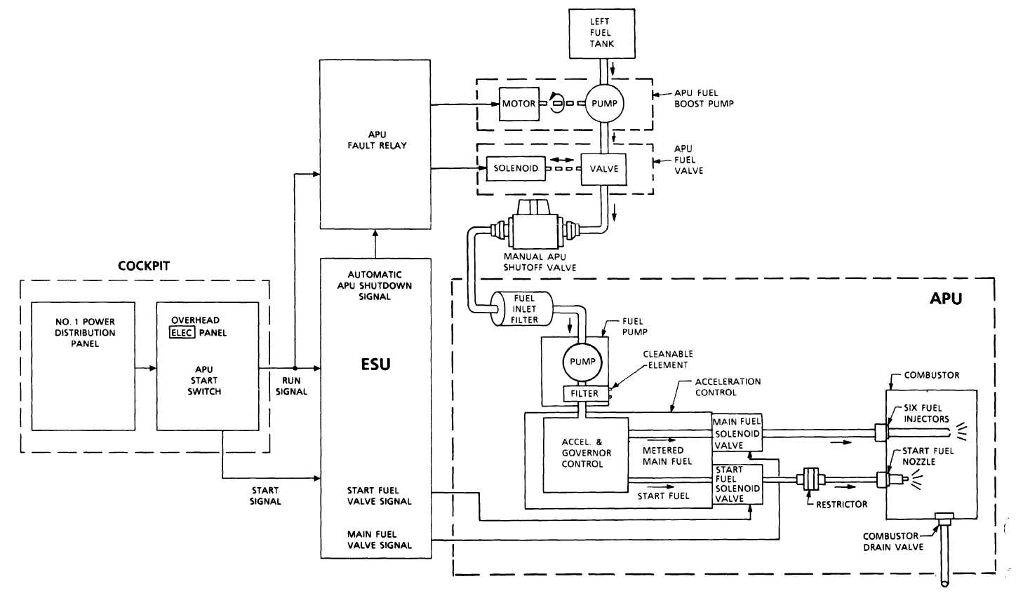 Apu Fuel System Block Diagram