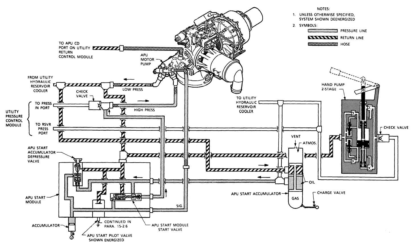 Apu Hydraulic Start Motor Flow Diagram