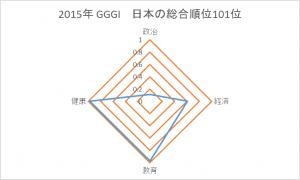 GGGI2015