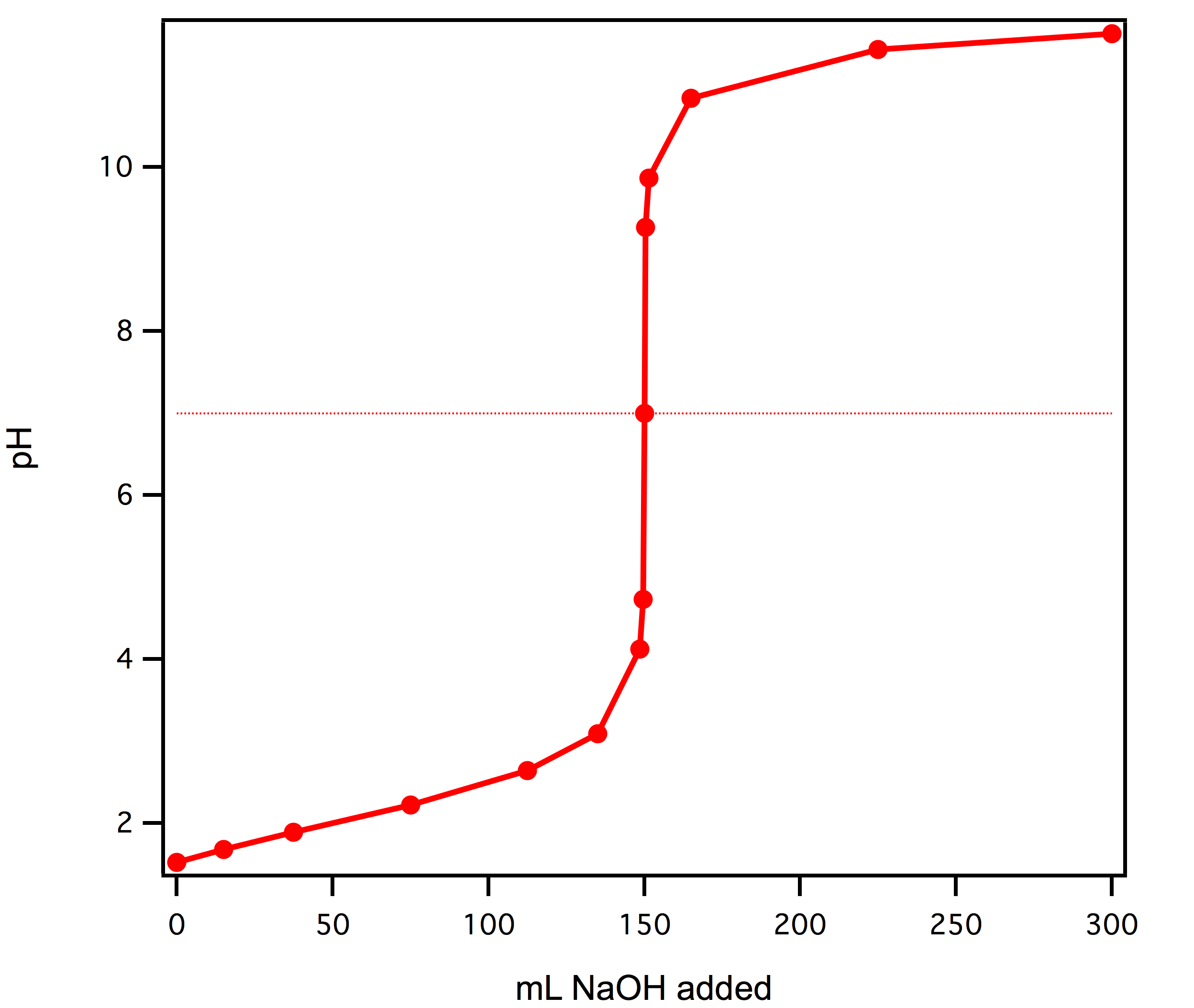 Balanced Equation For The Ionization Of Formic Acid In