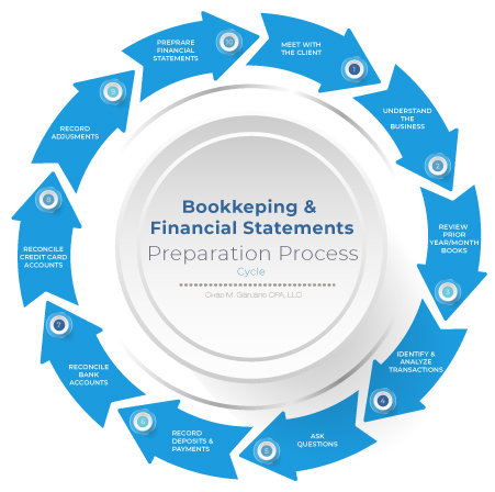 Bookkeeping Process