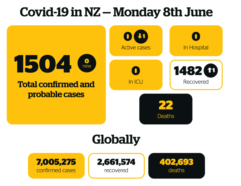 NZ Herald Infographic of NZ Covid-19 cases