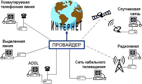 Какой домашний интернет подключить?