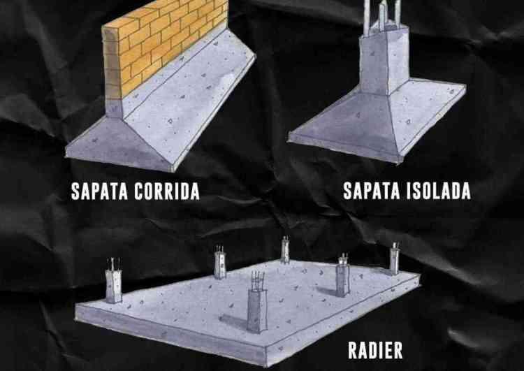 tipos de fundação comparados com a sapata isolada