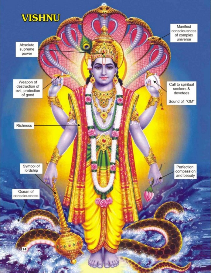 Lord Vishnu idol symbol meaning