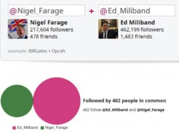 Popular Similarity on Twitter between Ed Miliband and Nigel Farage