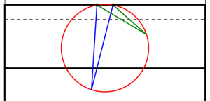 The angles made by the red and blue lines are equal because 'angles subtended by the same arc at the circumference are equal'.