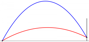 The highest (blue) and lowest (red) the ball can be kicked while still going over the bar.