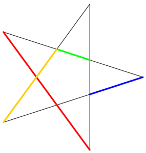 A pentagram. The coloured edges are related by the golden ratio.