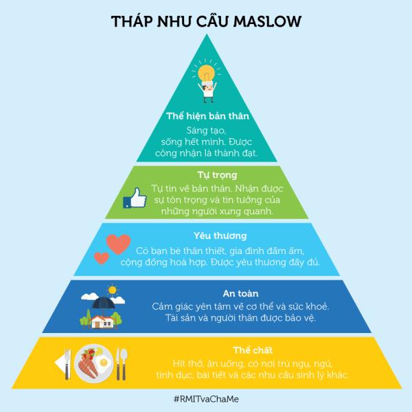 Tháp nhu cầu Maslow