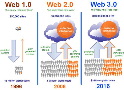Web 1.0 2.0 and 3.0 | Prin's Blog
