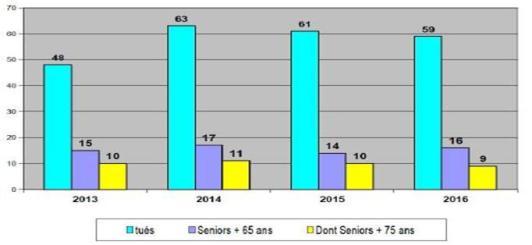 graphique-seniors