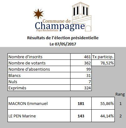 Résultats 07-05-2017