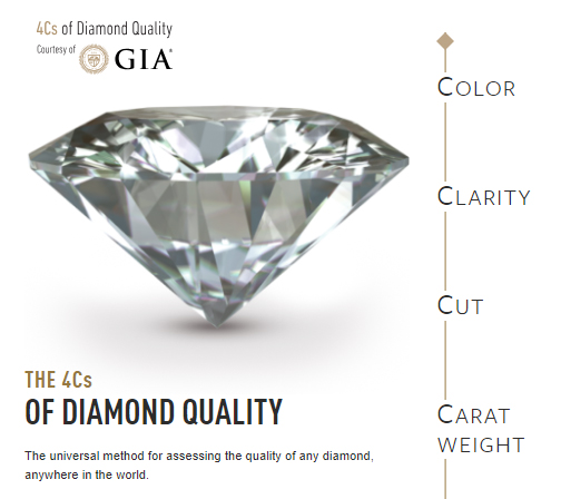 , Insight Into Diamonds: Part III, Grading, Victoria's Jewelry Box