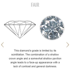 Insight Into Diamonds: Part III, Grading