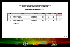 MMGPIII Classic Physique Juniors Official Score Card