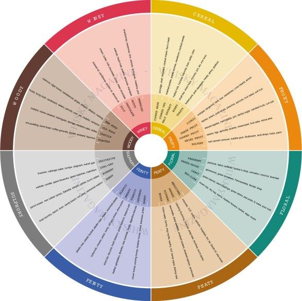 Whisky WheelFrom: Whisky Magazine