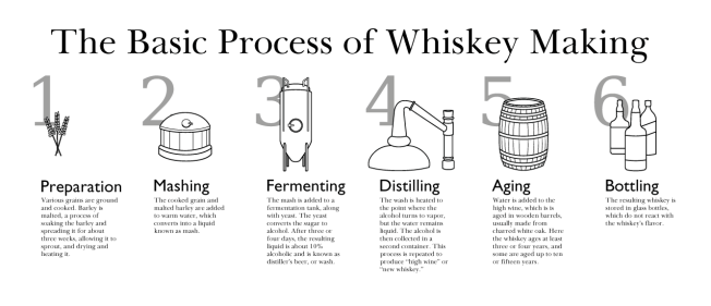 Whisky Production Flow ChartImage: http://www.garrett-gardner.com