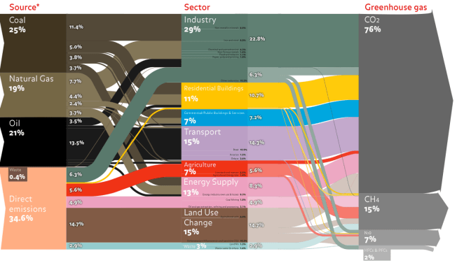 World GHG Emissions Flow Chart 2010 Source: Ecofys / ANS Bank