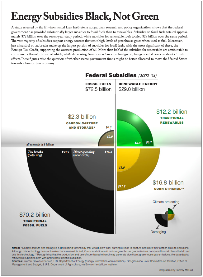 Estimated U.S. subsidies and support for fossil fuels 2002-2008. Post-2008 attempts to reduce subsidies have rarely been successful.  Credit: Environmental Law Institute