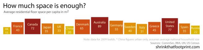 Average floor space per capita. Source: ShrinkThatFootprint