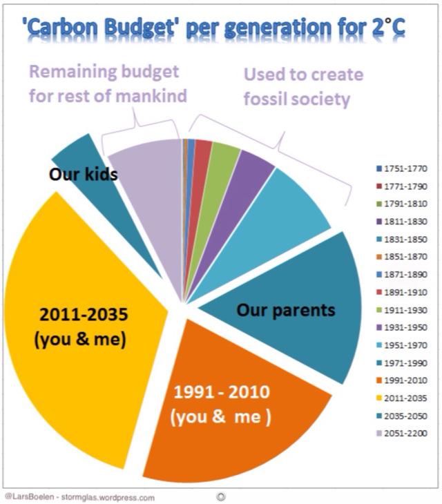 Carbon Budget  Graphic: Lars Boelen
