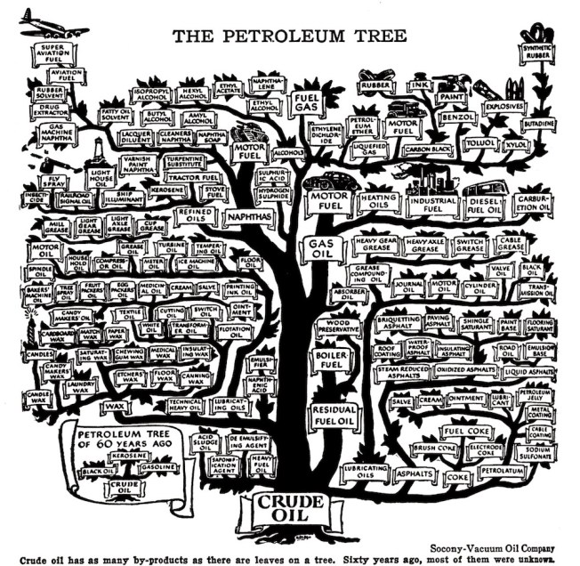 The Petroleum Tree (1957), an illustration of petroleum uses. Via: Slate