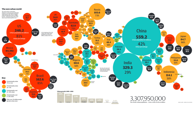 World urban population by country. The countries with the most rapidly expanding urban populations are China, India and Nigeria. This infographic is from 2007, but the projections are still considered valid. Source: Guardian/UNFPA Click the image for a full view.