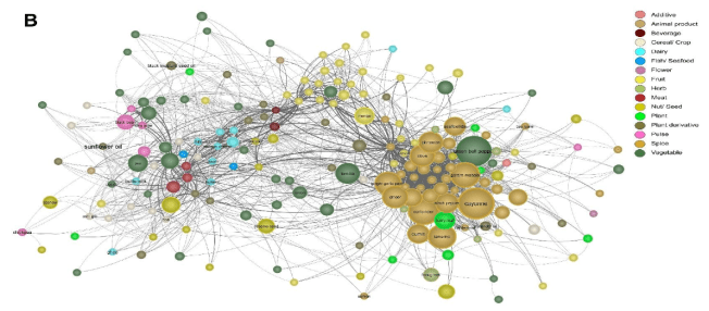 A flavor graph of Indian cuisine. Ingredients are denoted by nodes and presence of shared flavor profile between any two ingredients is depicted as a link between them. The color of node reflects ingredient category and thickness of edges is proportional to extent of flavor profile sharing.  Caption/graph: Jain, Nk, Bagler