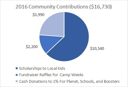 In 2016, Champion Soccer School contributed a combined $16,730 in cash donations, fundraisers using camp weeks as raffle items, and scholarships to local families in financial need.