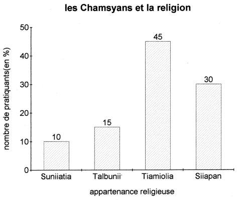 Graphique des religions sur Chamsya