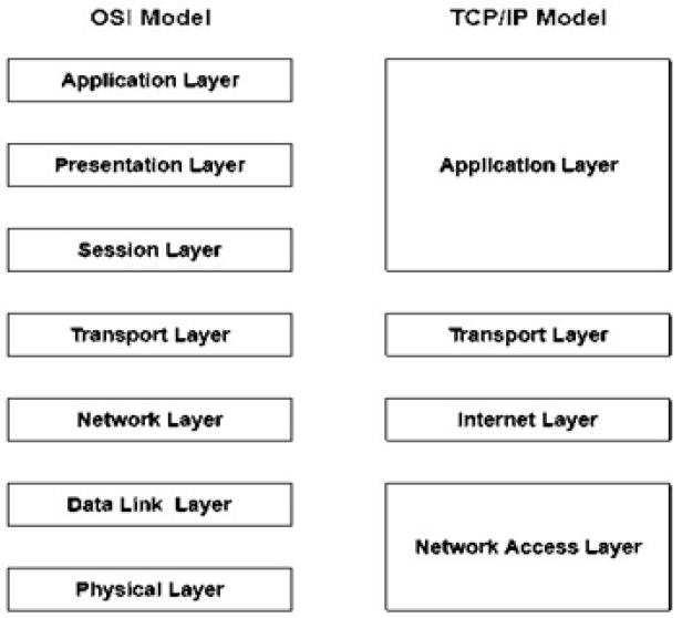 Comparison of TCP/IP and OSI