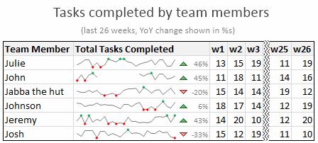 Example Sparkline Implementation - Project Team Member - Status Report