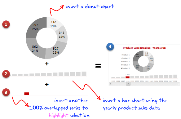 steps for making donut bar chart