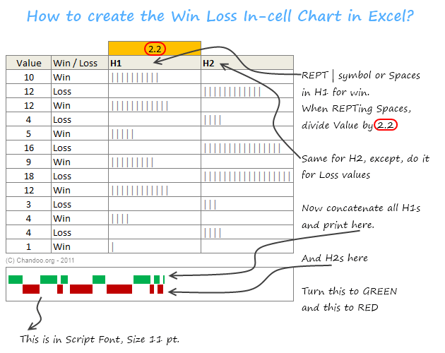 Create a win loss chart in Excel using incell charts
