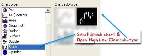 Make Japanese Candlestick Chart