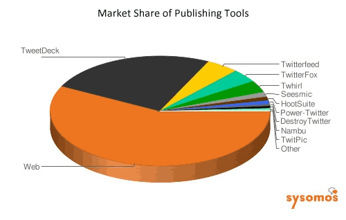 Market share of twitter publishing tools - bad charts