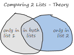 Comparing two sets of values - theory