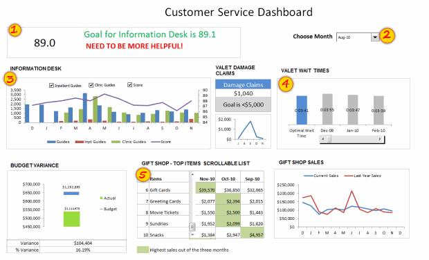 Customer Service Dashboard #2