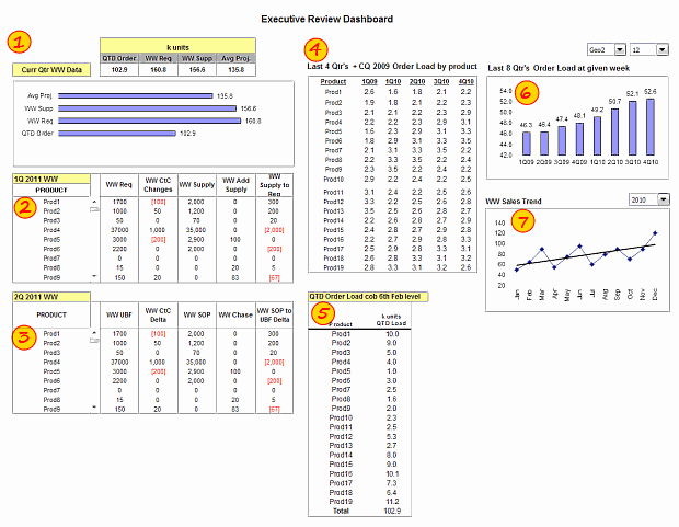 Executive Review Dashboard using Excel - Template, Demo & Details